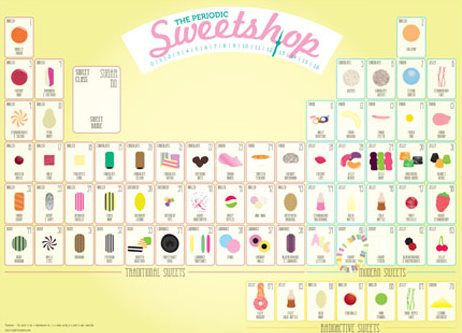The periodic table of sweets periodic table confectionery and frites fries the periodic table of sweets urtaz Image collections