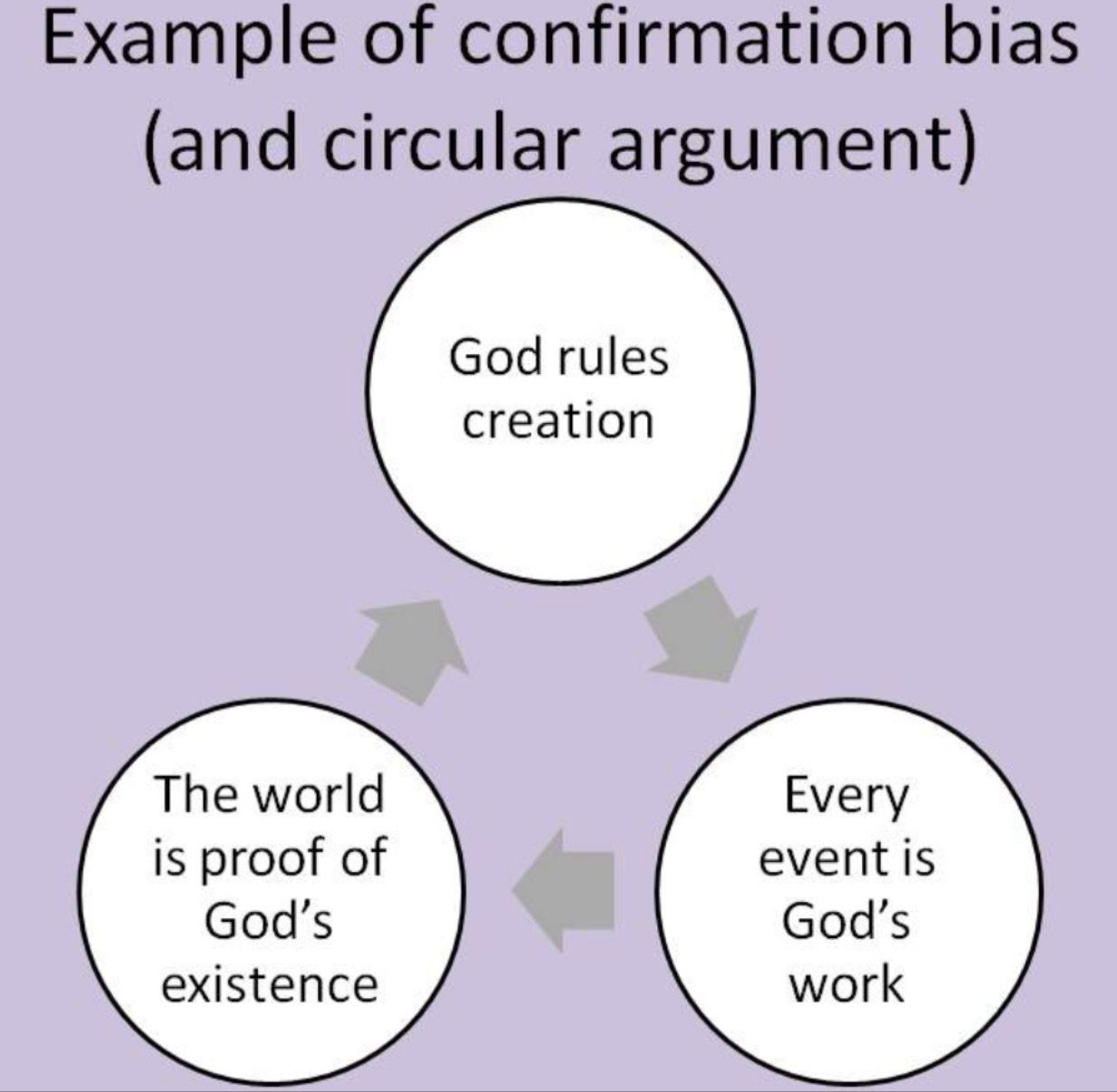 Confirmation an what bias is example of Famous Examples