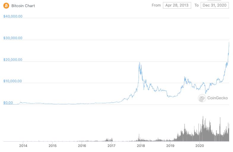 bitcoin charts market