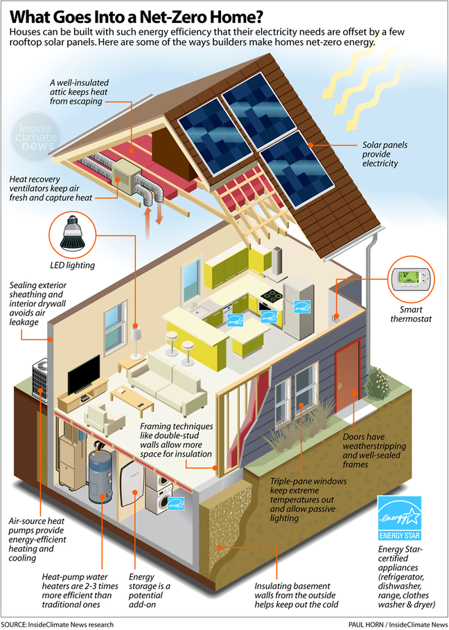 Net Zero Energy Homes Pay Off Faster Than You Think Even In Chilly Midwest Energy Efficient Homes Energy Saving House Zero Energy House