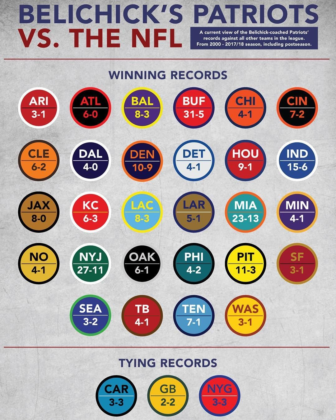 As We Head Into The 2018 Season Here Is The Updated Record Of The Belichick Brady Patriots Vs The Nfl Nfl Patriots Seasons