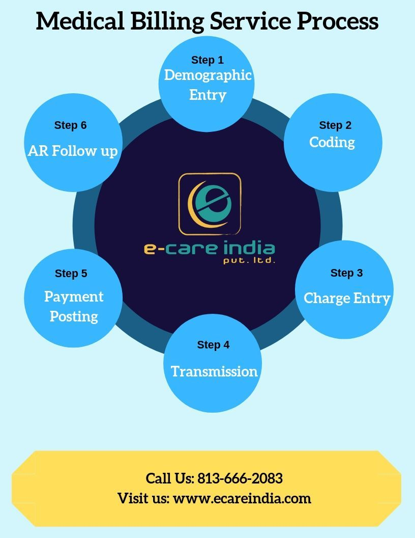Ecare India Serves Healthcare Billing Solutions To Many Medical