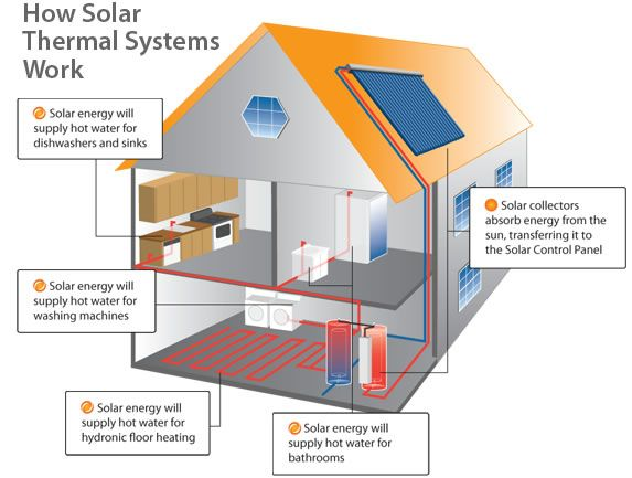 Active Solar House Plans commercial underfloor heater and cooler - google search | house