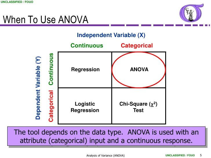Determining When To Use Anova Data Science Learning Data Science Math Methods