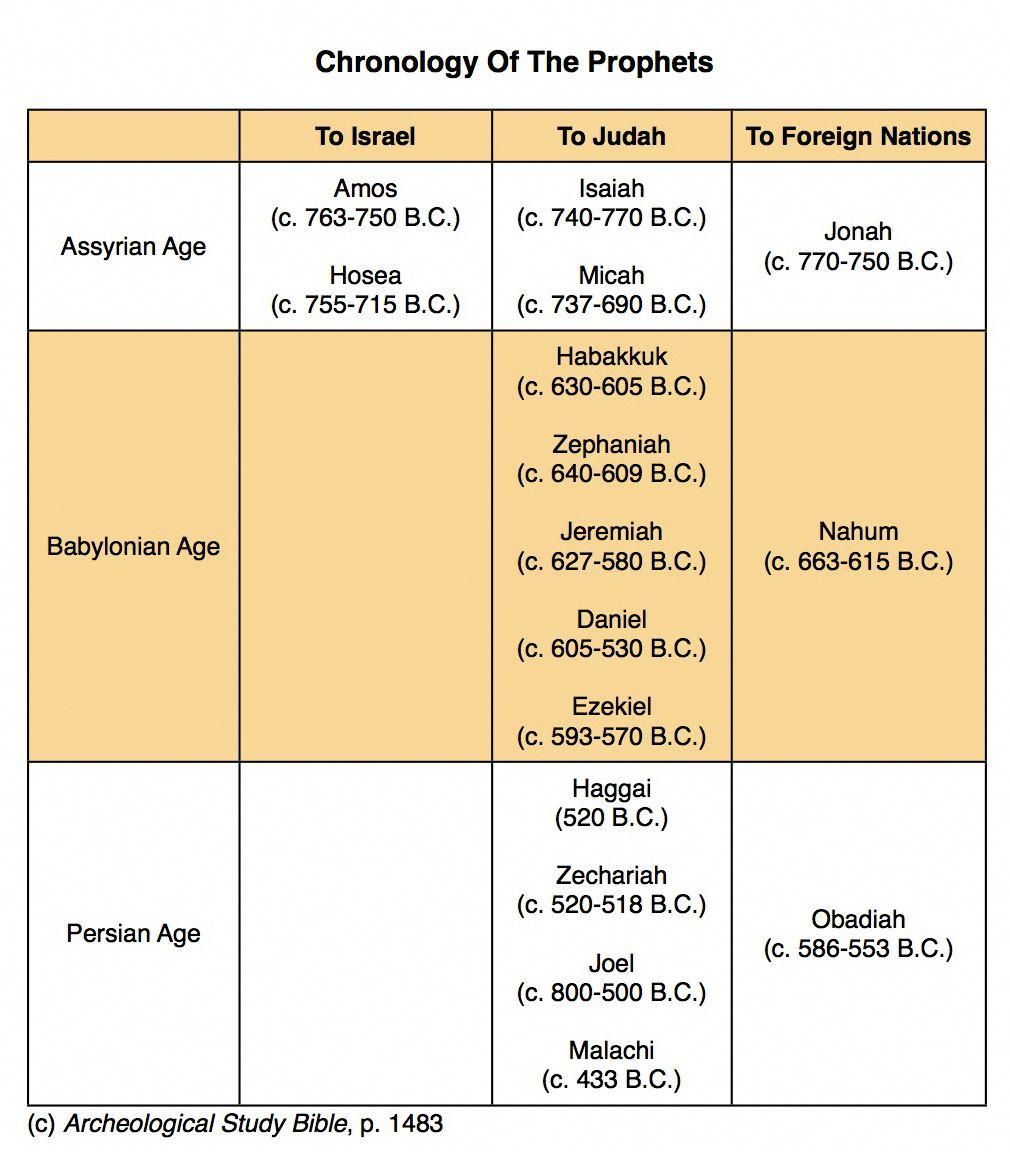 Old Testament Prophets Timeline Chart Chart I Produced Of The Kings And Prophets Of Israel Prophets Of The Bible Revelation Bible Understanding The Bible