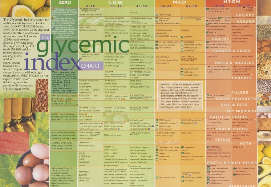 Low Gi T Food Lists Glycemic Fruits Index Foods