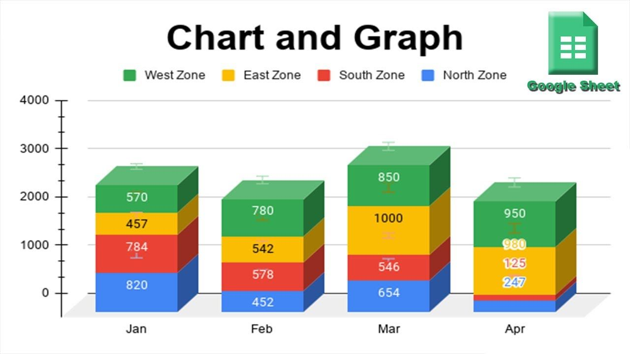 How To Create Chart To Sheets Using Google Spreadsheet Google Spreadsheet Spreadsheet Chart