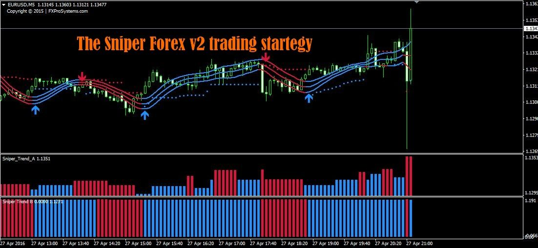 Sniper Forex V2 Trading Strategy Trading Strategies Forex