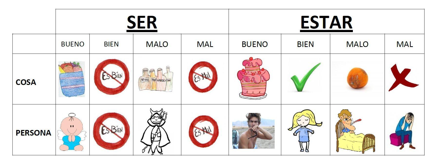 Ser vs Estar - simple explanation D.O.T. y LoCo | gramatica ...