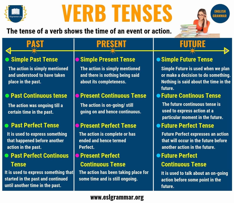 Verb Tenses Past Tense Present Tense Amp Future Tense With