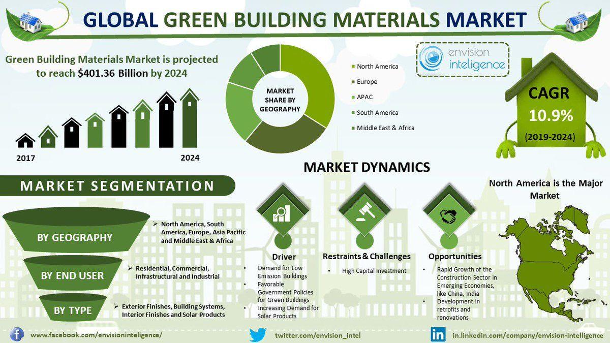 Global Green Building Materials Market Size Outlook Trends