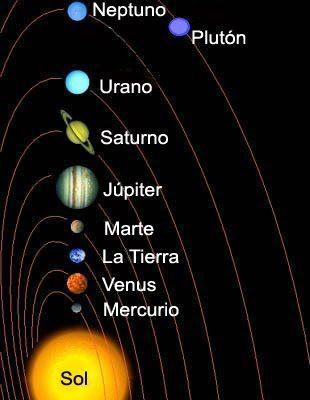 El Sistema Solar Laminas A Full Color Y Para Colorear Planetas Del Sistema Solar Imagenes De Los Planetas Sistema Solar