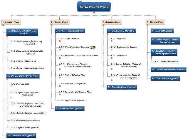 Wbs Template Market Research Work Breakdown Structure Template