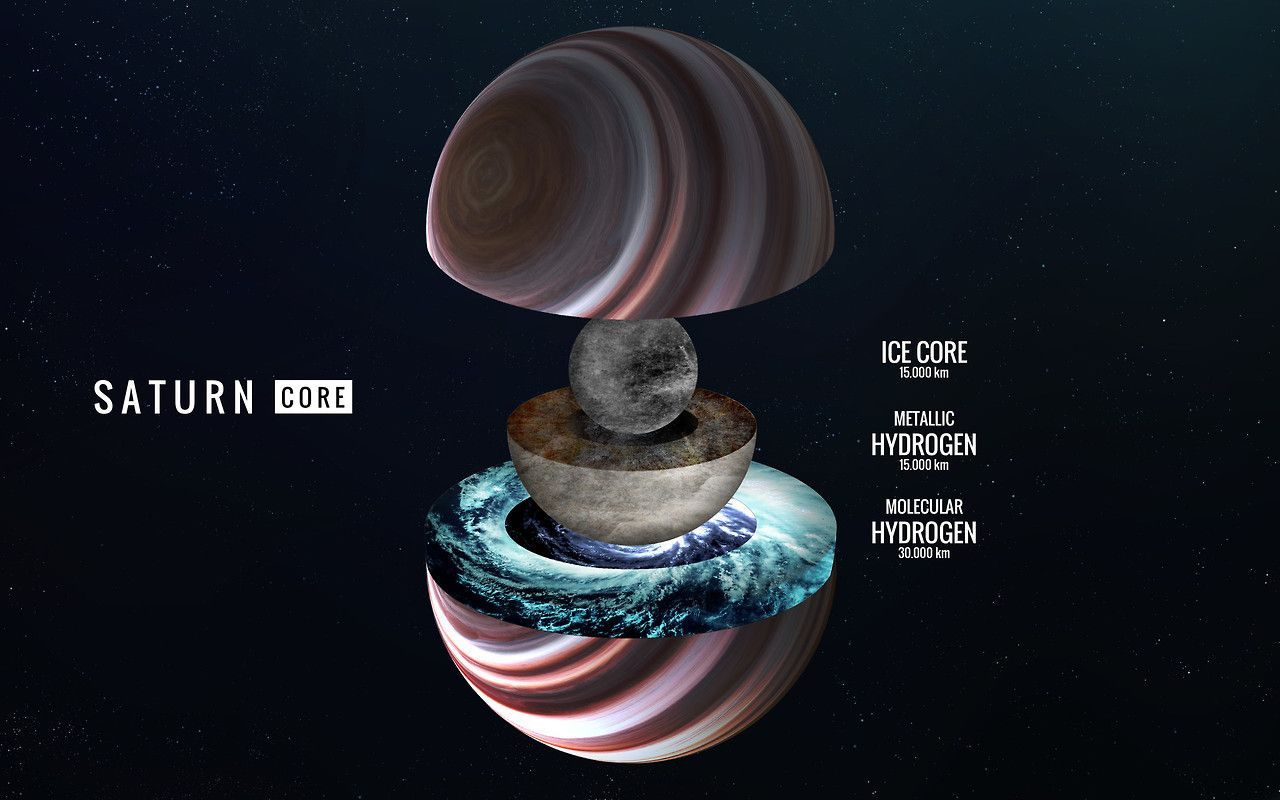 Saturn   The Planet's Core   Infographica   Planets, Saturns