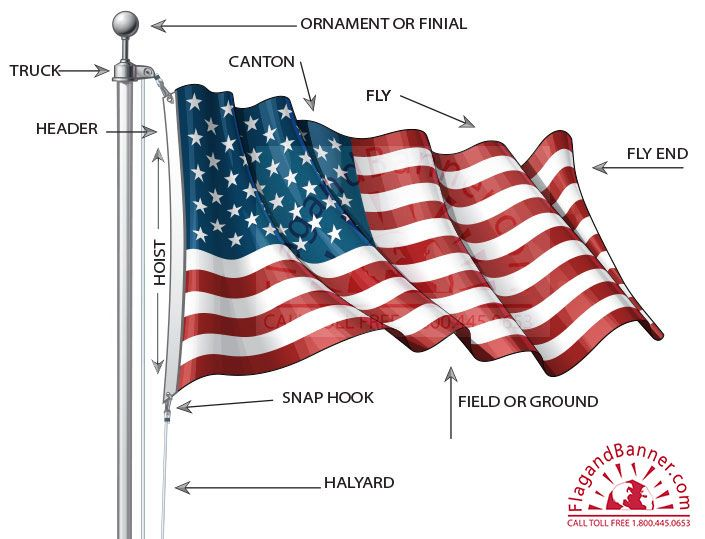 Glossary Of Flag Terms Flag Displaying The American Flag Best Banner Design