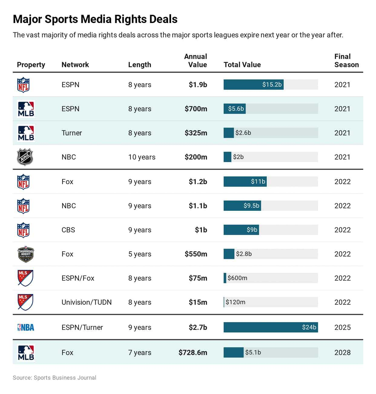 Pin On Cool Sports News Sports Infographics