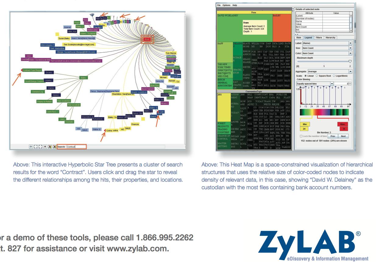 Interactive Hyperbolic Star Tree & Heat Map  - andere manier om door data te zoeken dan de standaard een dimensionale manier van lijstweergaves (ZyLAB.com)