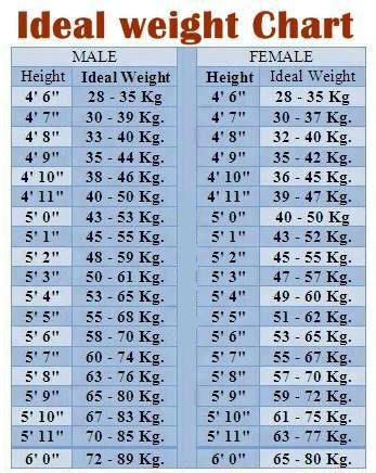 Idol Weight Chart | Ayurvedic consultation | Pinterest | Weight charts