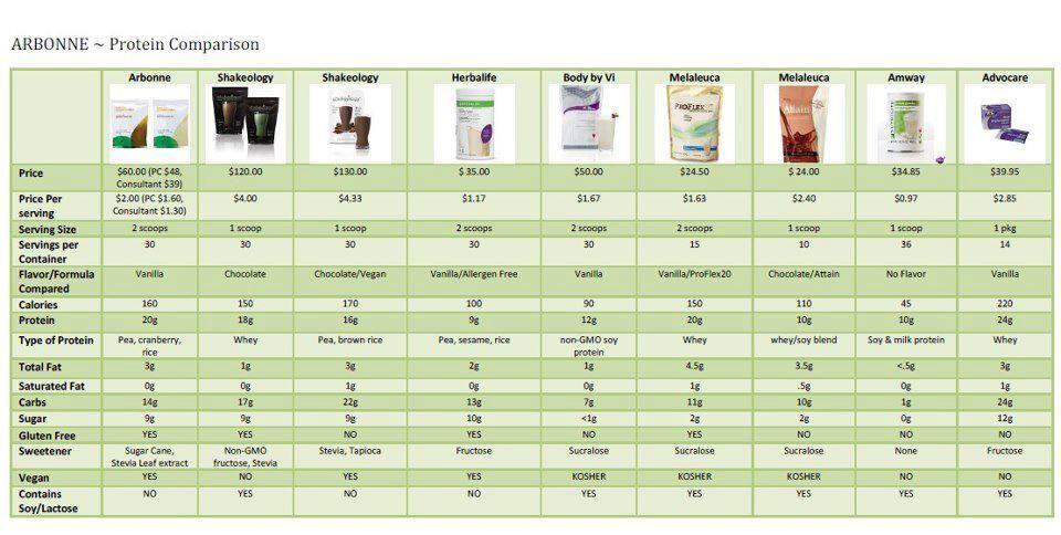 Protein Shake Comparison Chart Get Your Arbonne Shakes At Vanessastern Myarbonne Com Arbonne Protein Shakes Arbonne Detox
