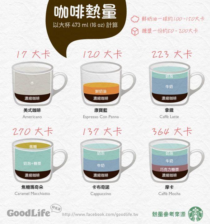 Coffee Calories Coffee Calories Coffee Love Coffee