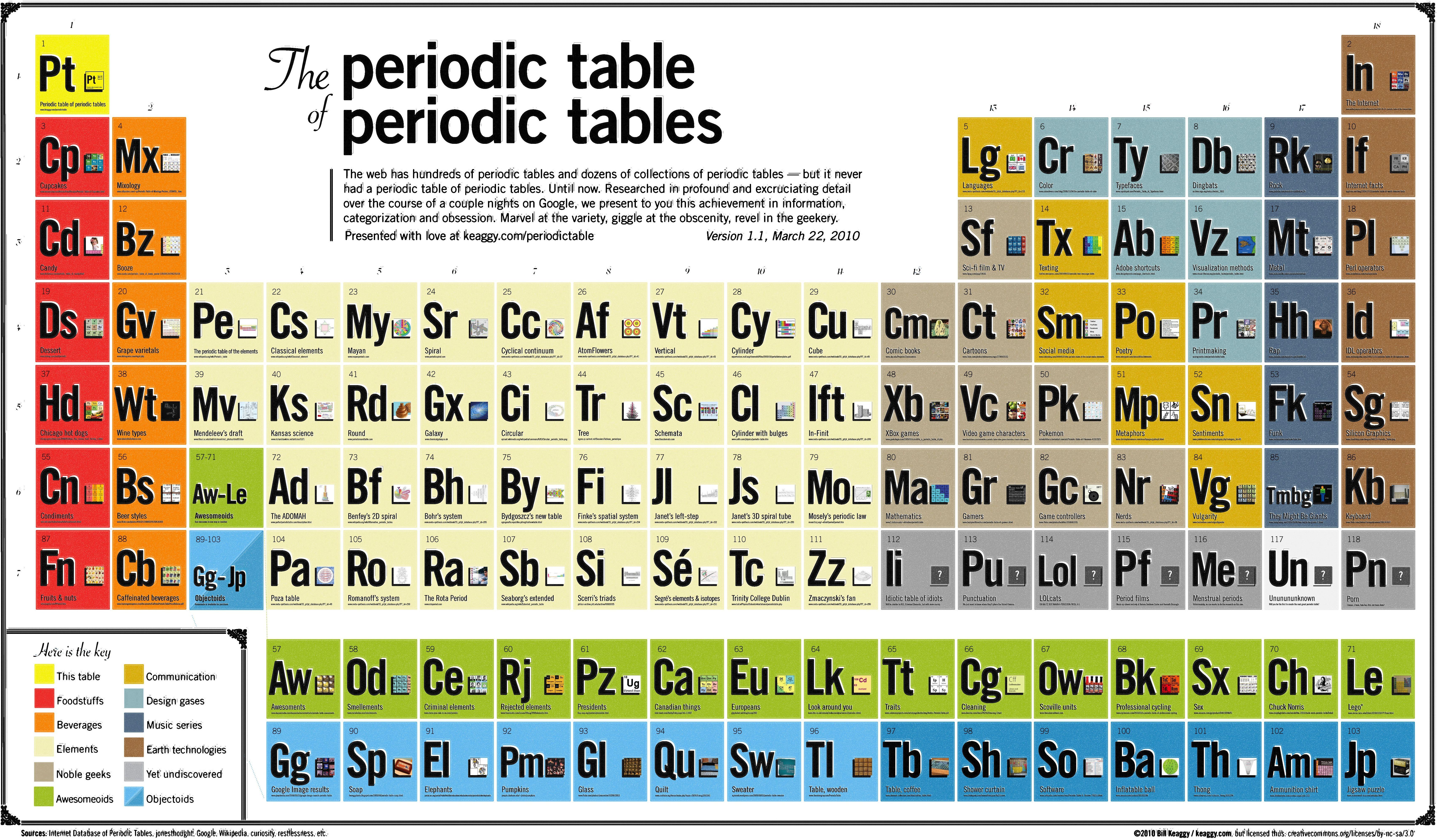 Period Table Of Periodic Tables Periodic Table Chemistry Periodic Table Periodic Chart