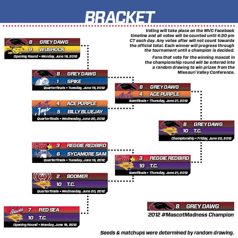 The final MascotMadness Bracket Tournaments, Mascot