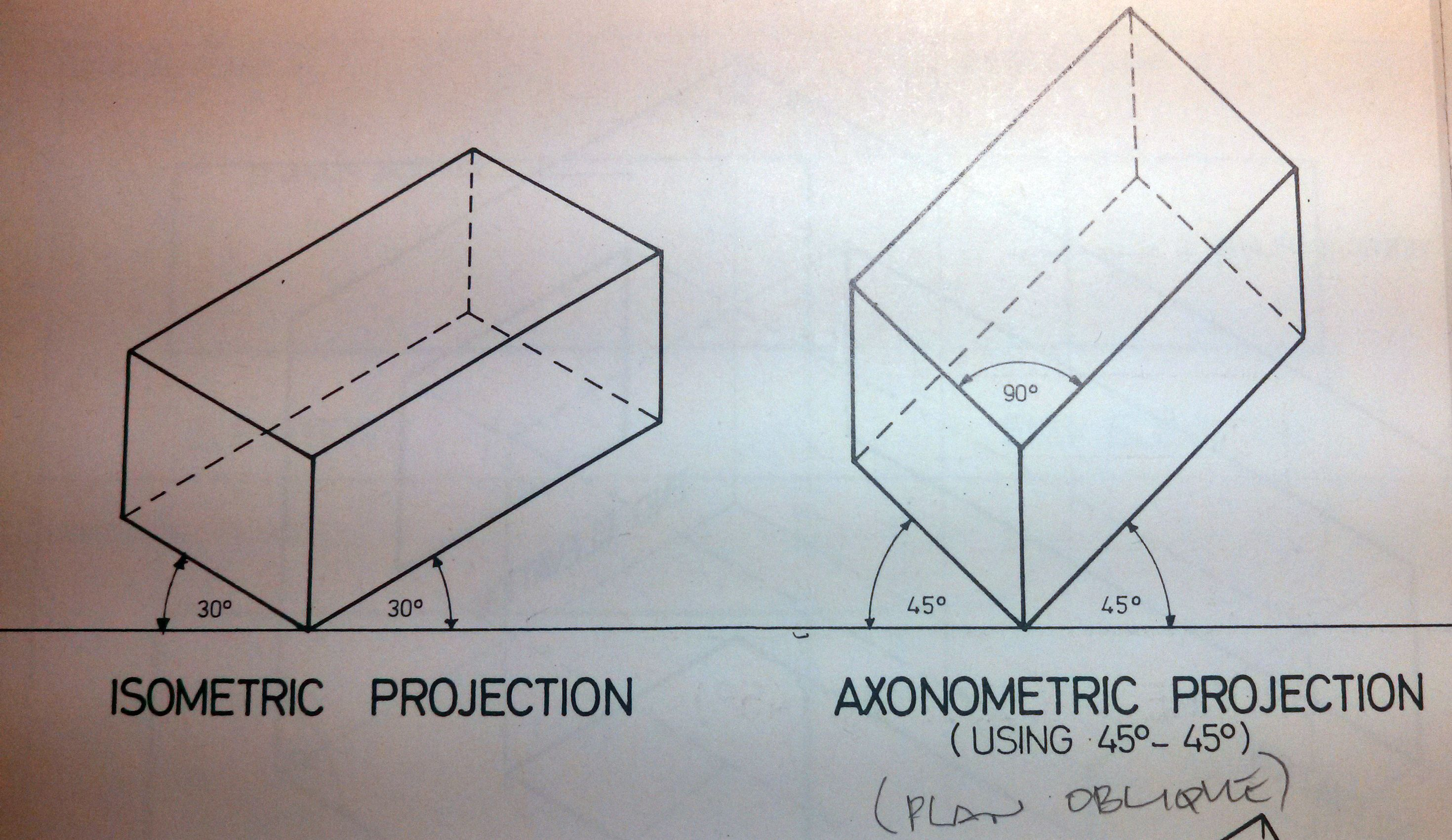 Isometric Projection Axonometric Projection