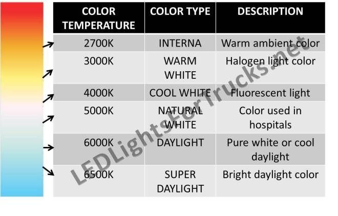 Led Light Color Temperature Led Lights Light Colors Fluorescent Light