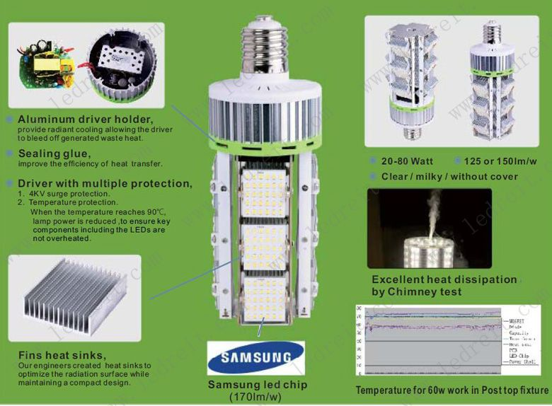 This LED bulb can be applied for all different Canopy