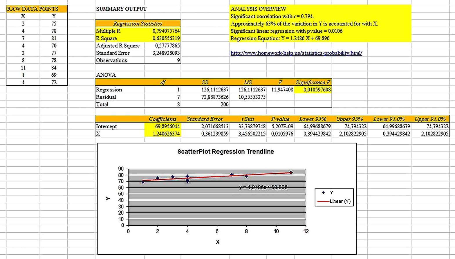 Regressionysis Excel Sample Di
