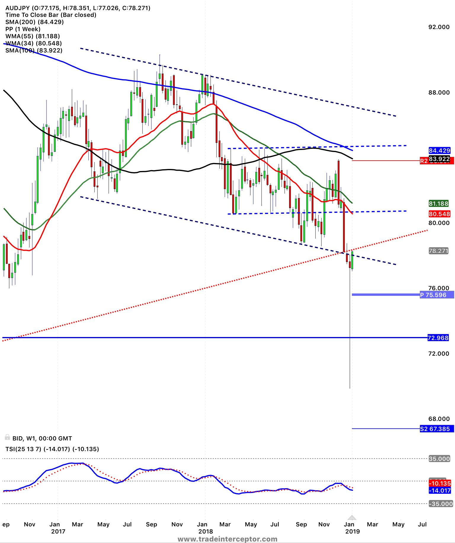 hight resolution of  audjpy weekly back into the broken resistance for a retest and showing complexity of the
