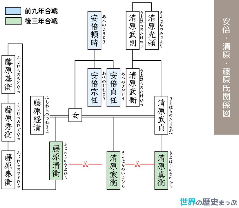 安倍 清原 藤原氏関係図 歴史 世界の歴史 日本史