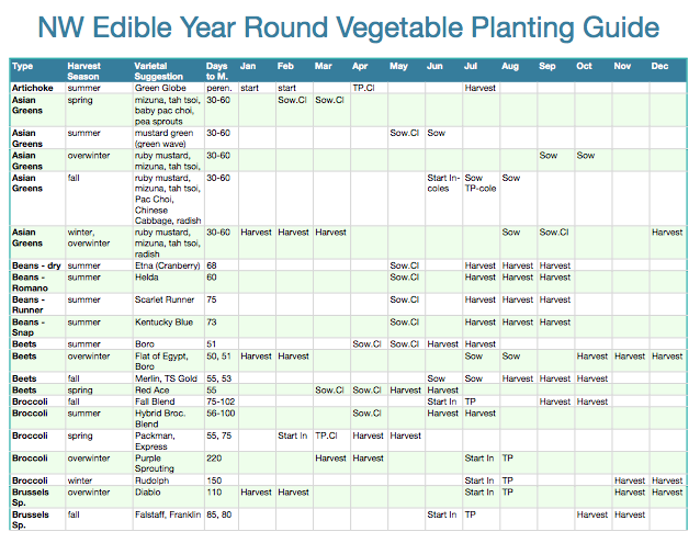 bd64040f8677f0a4b5f8be3f56031288 - The Year Round Vegetable Gardener Pdf