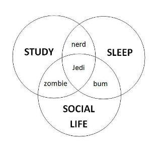 Ahhh a Venn Diagram that makes sense! I'm changing Jedi to