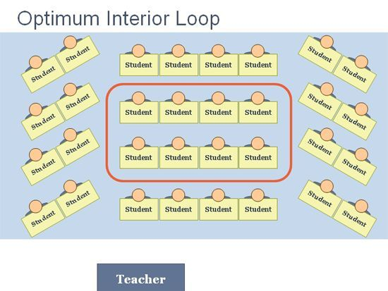 Scroll through these Bing Images of classroom seating arrangements - classroom seating arrangement templates