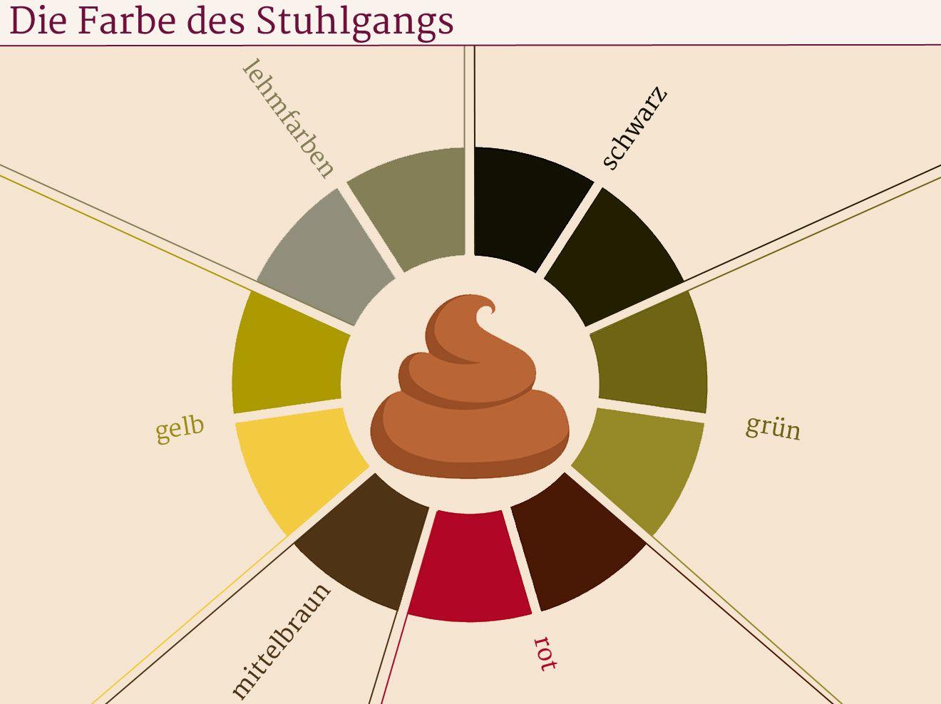 Grüner Schwarzer Gelber Stuhl Farben Des Kots Deuten Stuhl