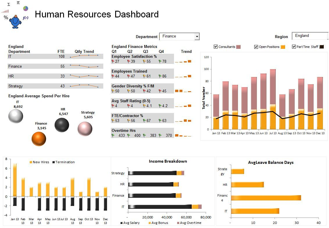 A Human Resources Dashboard In Excel On ThesmallmanCom  Excel
