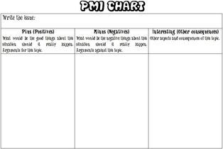Pmi chart word doc useful for seeing both sides of an issue also rh pinterest