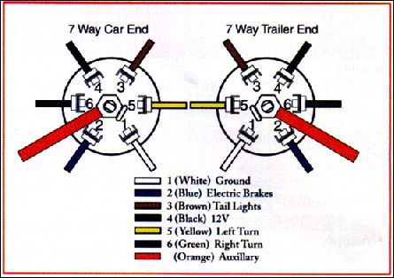 Trailer Wiring Connector Diagrams for 6 & 7 Conductor Plugs ... 2005 3500 Dodge Ram Trailer Wiring Diagram Pinterest