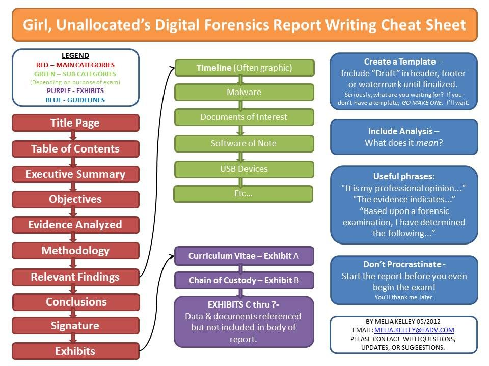 Unallocatedu0027s Digital Forensics Report Writing Cheat Sheet - forensic report