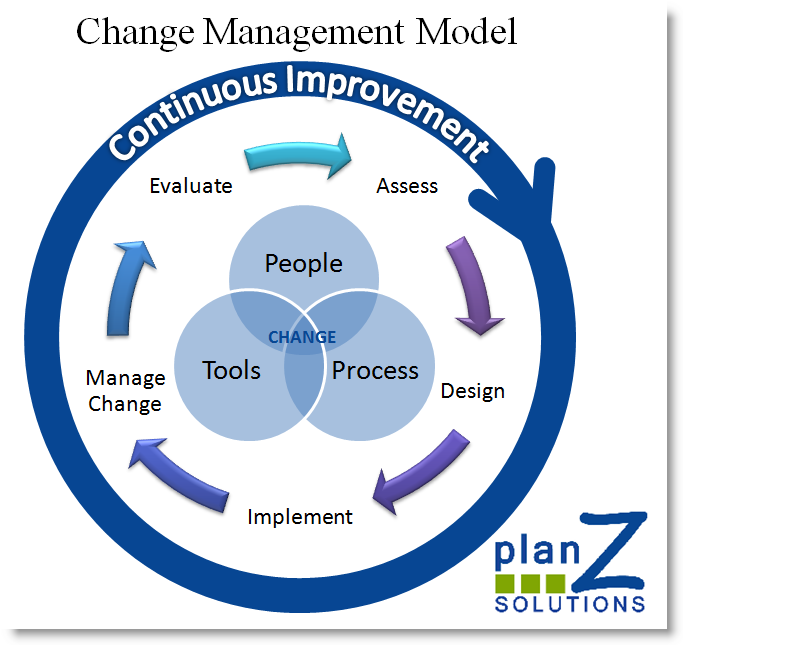 ChangeManagementModelPngPng   Managing Change