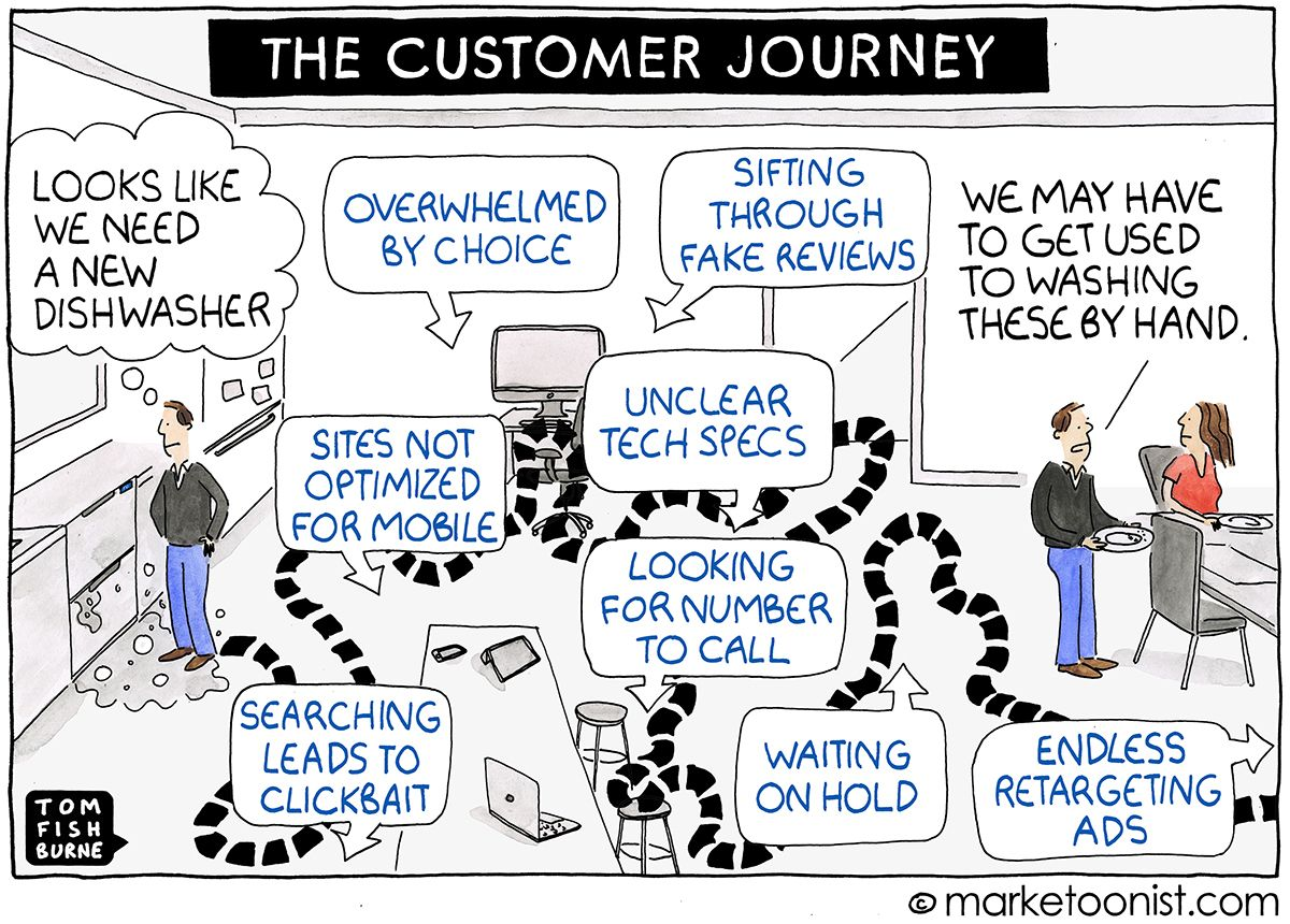 Mapping the Customer Journey cartoon Marketoonist Tom