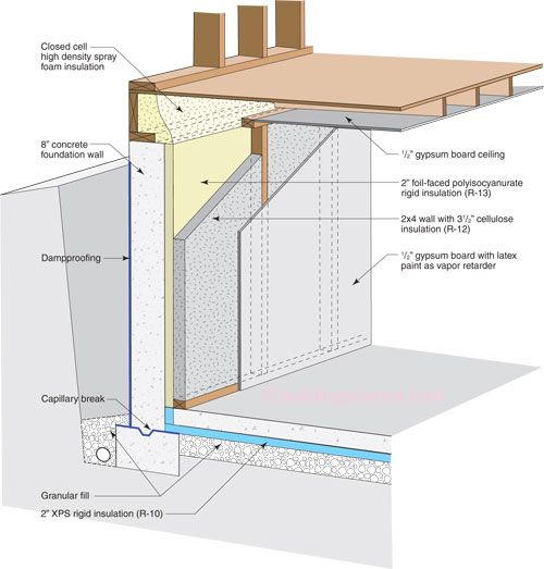 Etw Foundation 2 Polyisocyanurate Insulation 2x4 Framing With Cellulose Interior Design School Interior Wall Insulation Exterior Wall Insulation