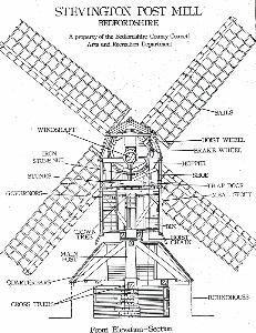 Windmill diagram | The Giraffe That Walked to Paris