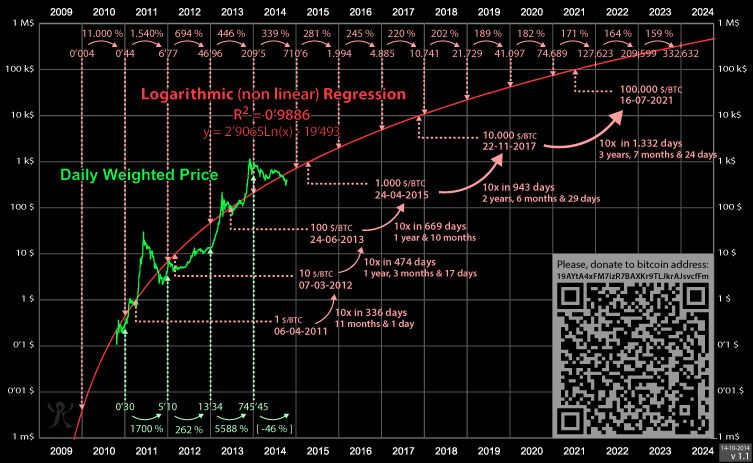 Logarithmic Non Linear Regression Bitcoin Estimated Value See