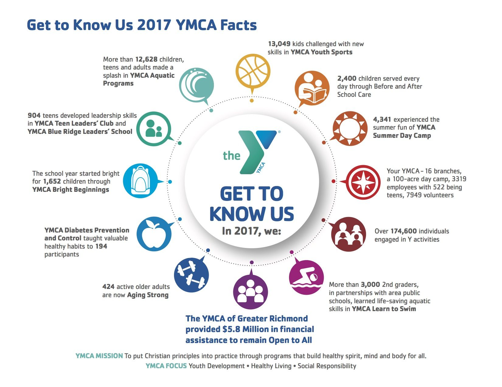 Annual Campaign YMCA of Greater Richmond Annual