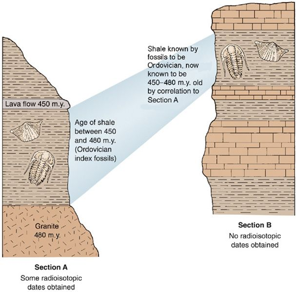 Which Best Describes Absolute Dating Of Rock Layers