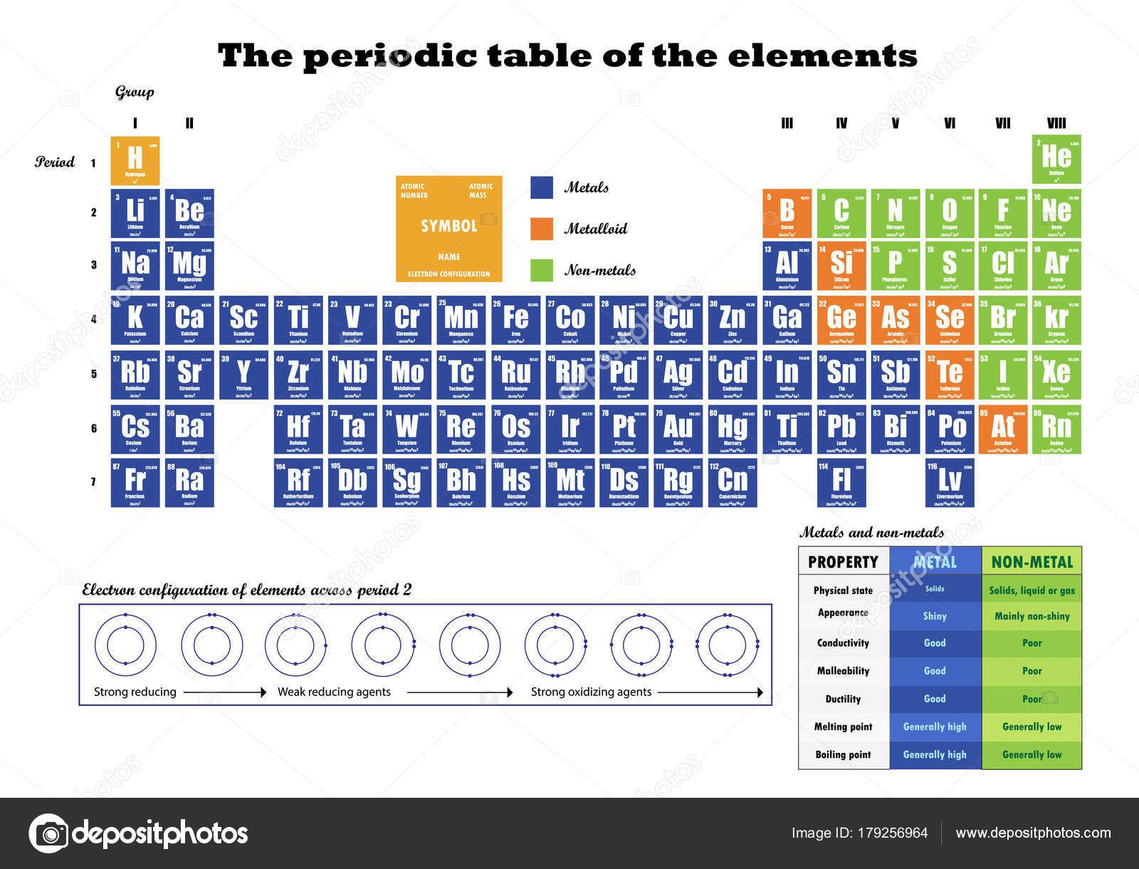 Worksheet » Electron Shell Periodic Table Periodic Table