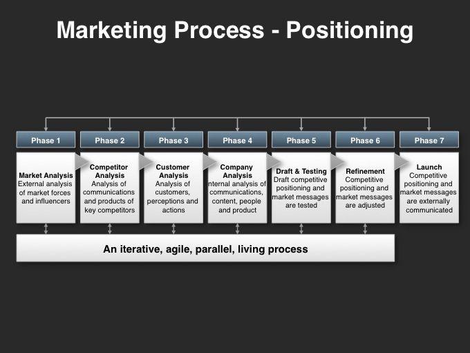 Pin On Marketing Process