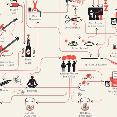 Flowchart How To Lead A Creative Life I May Have To Follow This Infographic Planner Design Creative Life